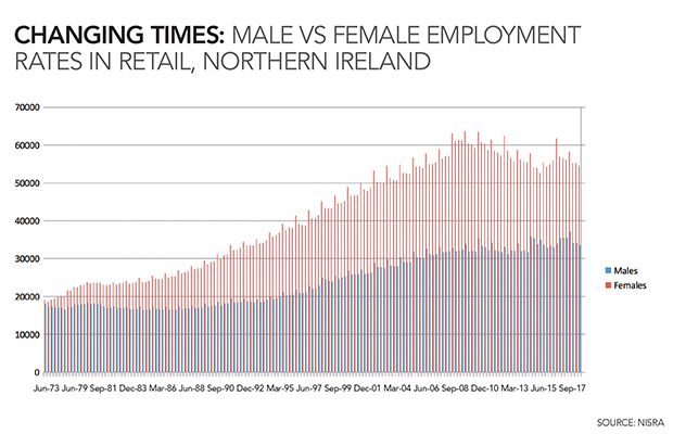 Northern Ireland women in retail