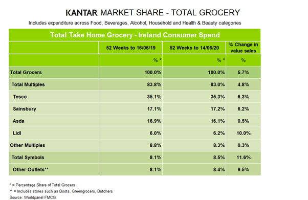 Latest Kantar figures