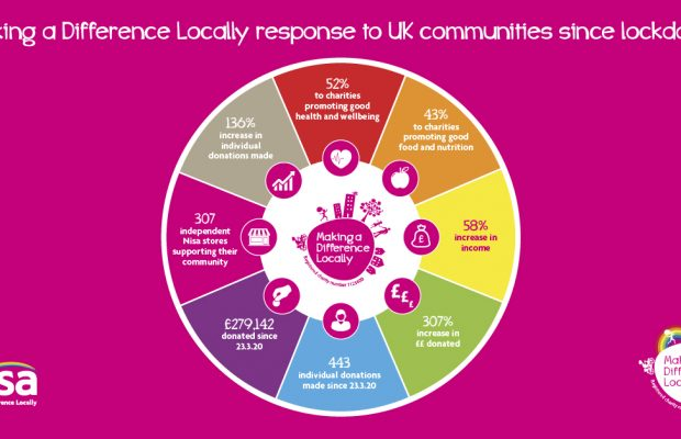 Almost £280,000 donated to local communities via Nisa's charity during pandemic