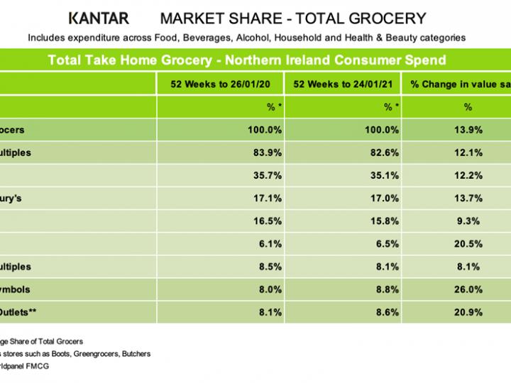 Grocery volume per trip soars 18% in Northern Ireland: kantar
